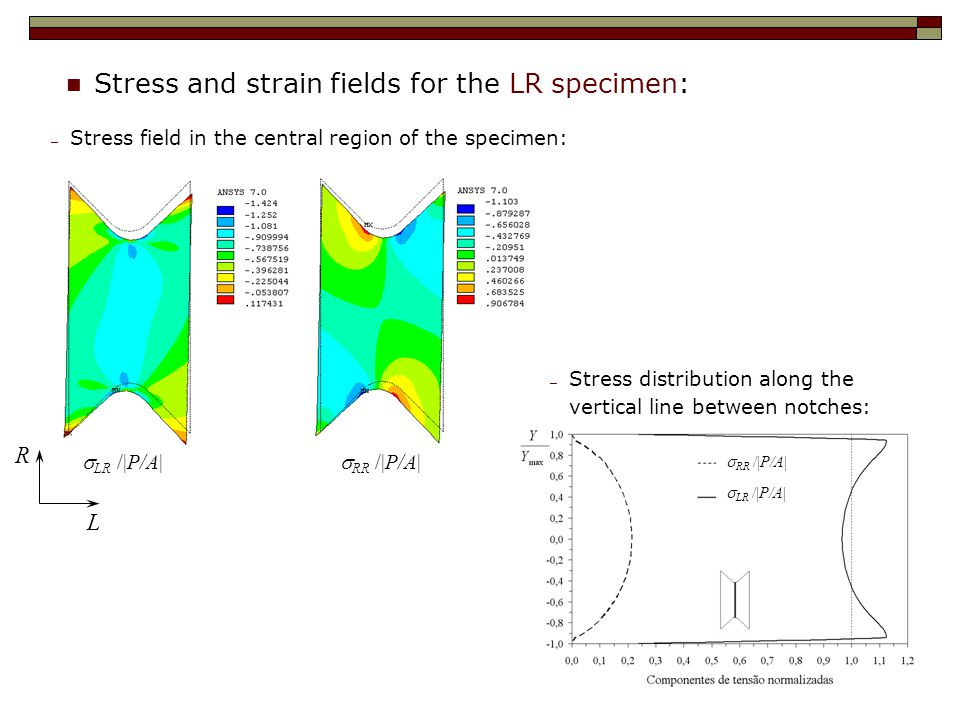 Stress and strain fields for the LR specimen:  LR  /|P/A| ─ Stress field in the central region of the specimen: ─ Stress distribution along the vertical line between notches:  RR  /|P/A|  LR  /|P/A|  RR  /|P/A| R L