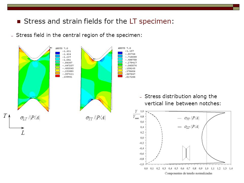 Stress and strain fields for the LT specimen:  LT  /|P/A| ─ Stress field in the central region of the specimen: ─ Stress distribution along the vertical line between notches:  TT  /|P/A|  LT  /|P/A|  TT  /|P/A| T L