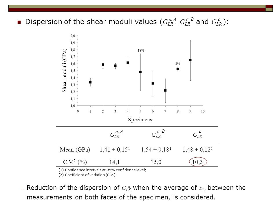 Dispersion of the shear moduli values ( G LR, G LR and G LR ): a, A a, Ba G LR Mean (GPa)1,41 ± 0,15 1 1,54 ± 0,18 1 1,48 ± 0,12 1 C.V.