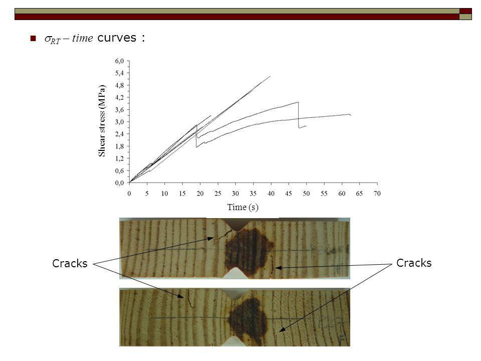  RT – time curves : Cracks Time (s) Shear stress (MPa)