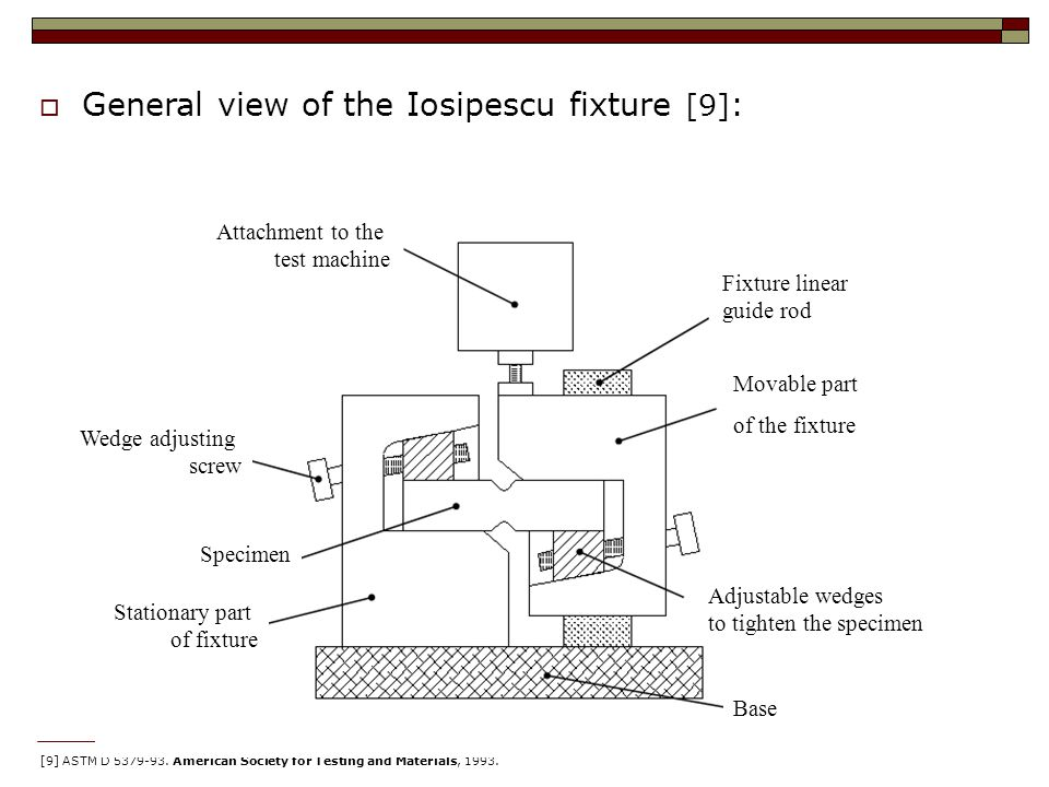  General view of the Iosipescu fixture [9] : [9] ASTM D 5379-93.