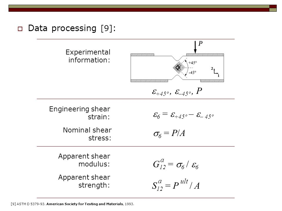 Data processing [9] : Experimental information:  +45º,  –45º, P Engineering shear strain: Nominal shear stress: 6=P/A6=P/A Apparent shear modulus: Apparent shear strength: G 12  =  6 /  6 a S 12  = P / A a ult [9] ASTM D 5379-93.