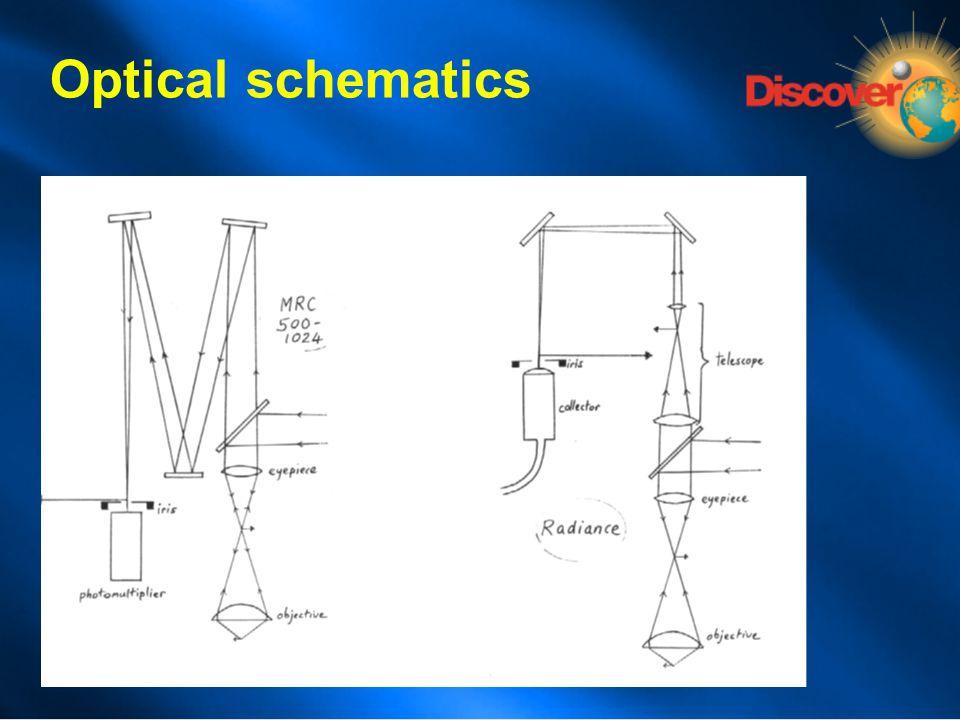 Optical schematics