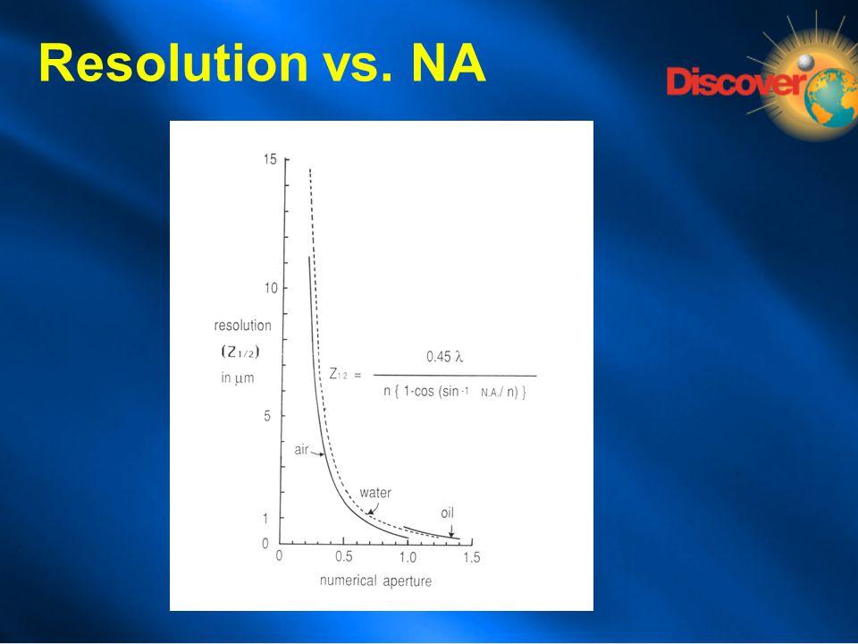 Resolution vs. NA