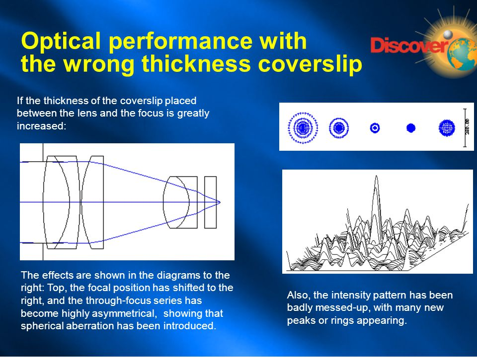 If the thickness of the coverslip placed between the lens and the focus is greatly increased: Optical performance with the wrong thickness coverslip T