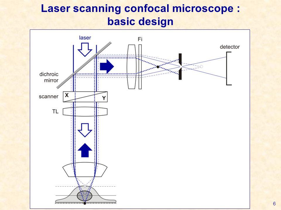 6 Laser scanning confocal microscope : basic design