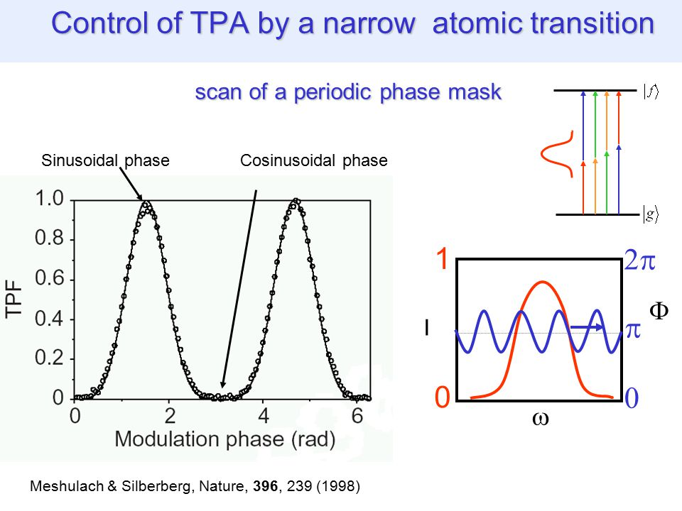 Control of TPA by a narrow atomic transition scan of a periodic phase mask Control of TPA by a narrow atomic transition scan of a periodic phase mask  I   0 1   Meshulach & Silberberg, Nature, 396, 239 (1998) Sinusoidal phaseCosinusoidal phase