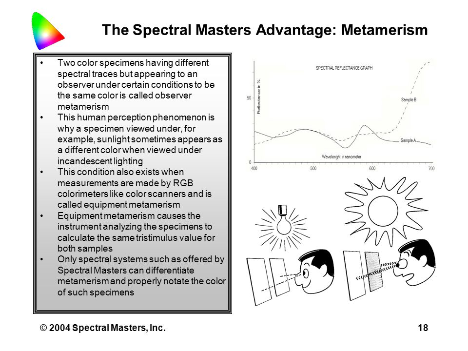 © 2004 Spectral Masters, Inc.17 The Spectral Masters Advantage: CIE vs.