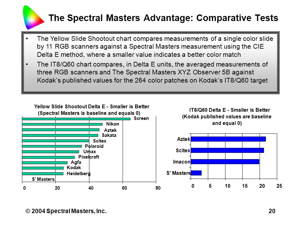 © 2004 Spectral Masters, Inc.19 The Spectral Masters Advantage: Color Management All conventional scanners, printers and monitors utilize trichromatic color models that have gamuts that differ from each other Color Management Systems (CMS) embedded in most computer operating systems utilize profiles to mathematically describe the size and shape of trichromatic color models relative to CIE31 CMS remap locations in trichromatic color spaces so out of gamut coordinates in one space can be repositioned in another space CMS descriptions and remapping operations are always performed by transforming trichromatic values into and out of locations in the CIE working or connection color space Because the native color space of all Spectral Masters systems is CIE, remapping and repositioning of color locations, with the inherent loss of quality, is greatly reduced or eliminated
