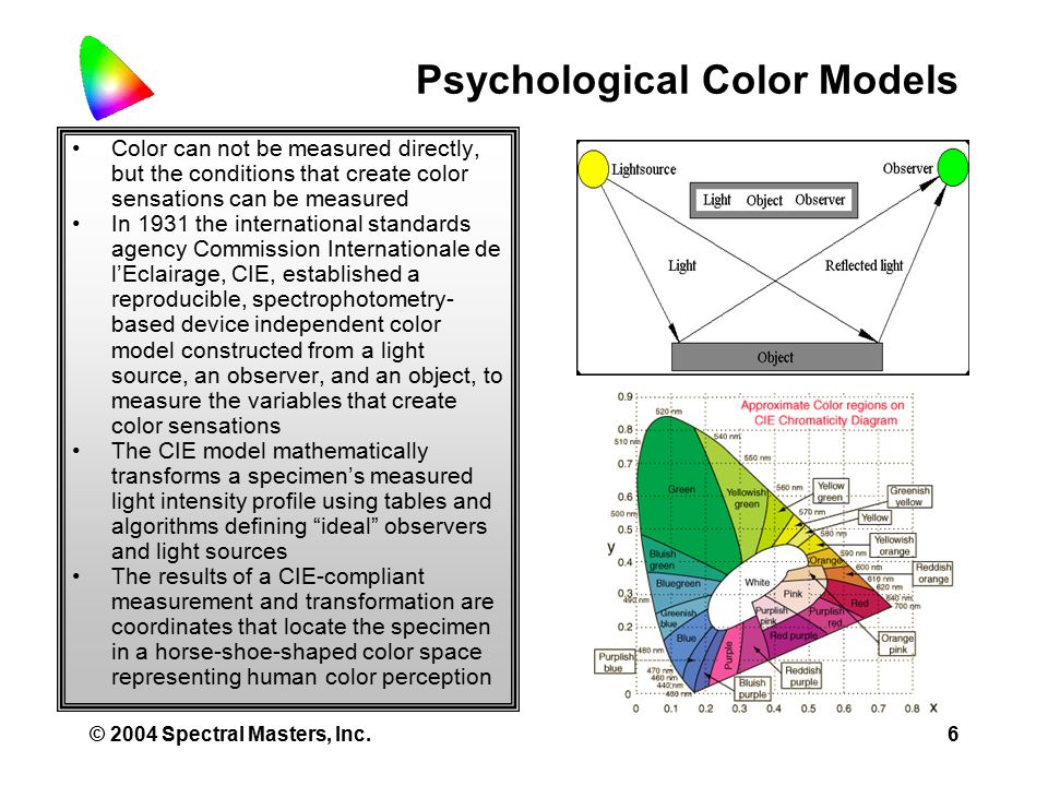 © 2004 Spectral Masters, Inc.6 Psychological Color Models Color can not be measured directly, but the conditions that create color sensations can be measured In 1931 the international standards agency Commission Internationale de l'Eclairage, CIE, established a reproducible, spectrophotometry- based device independent color model constructed from a light source, an observer, and an object, to measure the variables that create color sensations The CIE model mathematically transforms a specimen's measured light intensity profile using tables and algorithms defining ideal observers and light sources The results of a CIE-compliant measurement and transformation are coordinates that locate the specimen in a horse-shoe-shaped color space representing human color perception