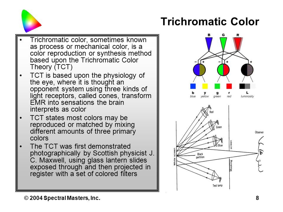 © 2004 Spectral Masters, Inc.8 Trichromatic Color Trichromatic color, sometimes known as process or mechanical color, is a color reproduction or synthesis method based upon the Trichromatic Color Theory (TCT) TCT is based upon the physiology of the eye, where it is thought an opponent system using three kinds of light receptors, called cones, transform EMR into sensations the brain interprets as color TCT states most colors may be reproduced or matched by mixing different amounts of three primary colors The TCT was first demonstrated photographically by Scottish physicist J.