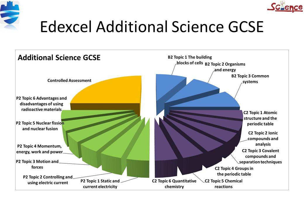 Edexcel Additional Science GCSE