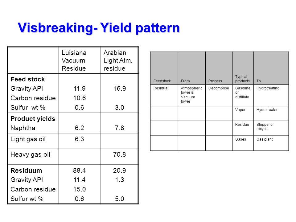 Visbreaking- Yield pattern Luisiana Vacuum Residue Arabian Light Atm. residue Feed stock Gravity API Carbon residue Sulfur wt % 11.9 10.6 0.6 16.9 3.0