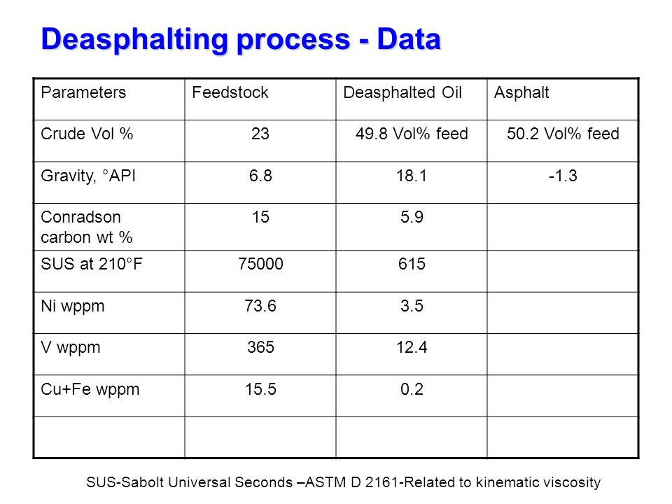 Deasphalting process - Data ParametersFeedstockDeasphalted OilAsphalt Crude Vol %2349.8 Vol% feed50.2 Vol% feed Gravity, °API6.818.1-1.3 Conradson car