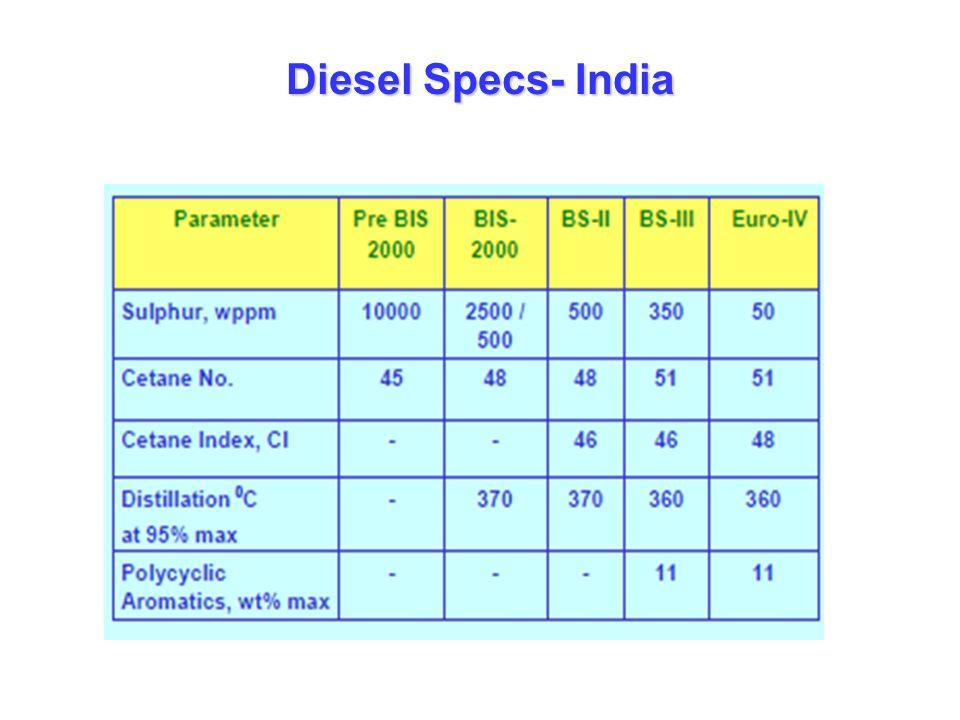 Diesel Specs- India