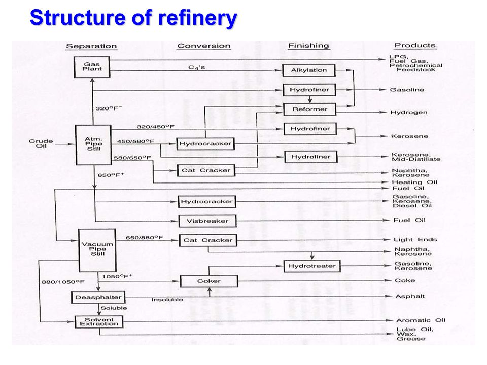 Flow Scheme of modern oil refinery