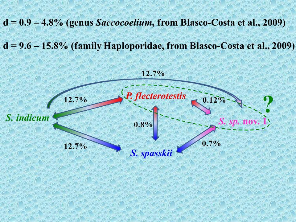 d = 0.9 – 4.8% (genus Saccocoelium, from Blasco-Costa et al., 2009) d = 9.6 – 15.8% (family Haploporidae, from Blasco-Costa et al., 2009) S. spasskii