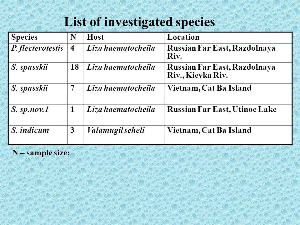 List of investigated species SpeciesNHostLocation P. flecterotestis4Liza haematocheilaRussian Far East, Razdolnaya Riv. S. spasskii18Liza haematocheil