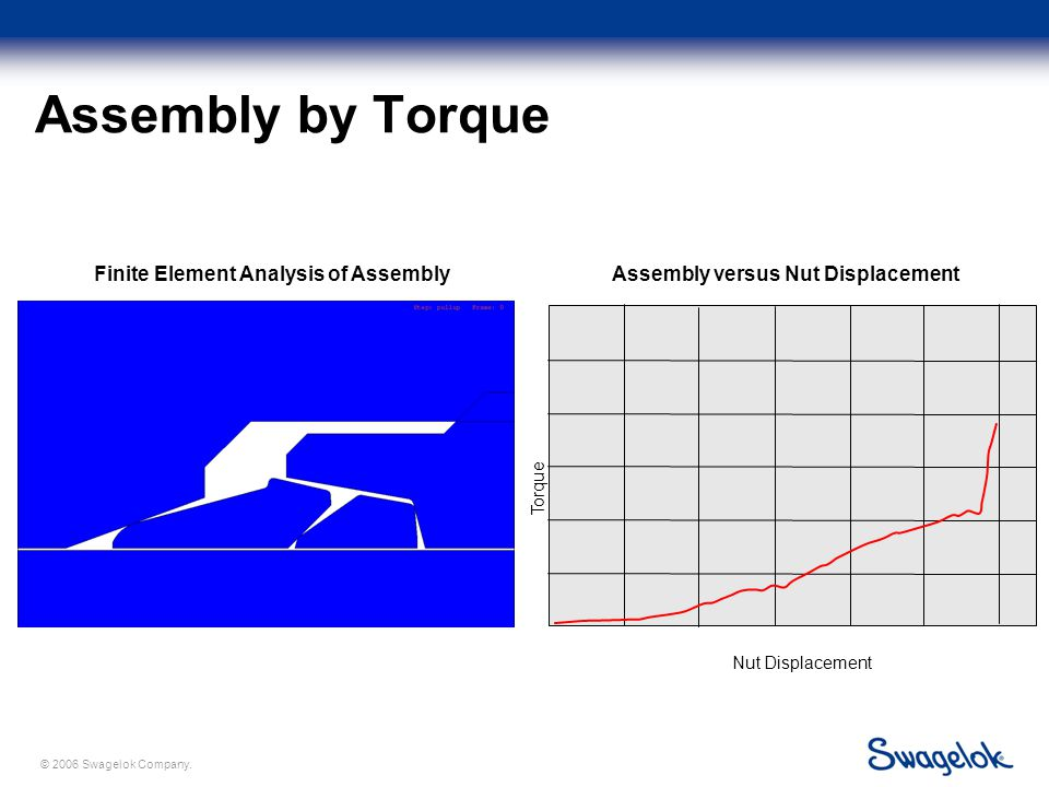 © 2006 Swagelok Company. Assembly by Torque Nut Displacement Torque Assembly versus Nut DisplacementFinite Element Analysis of Assembly