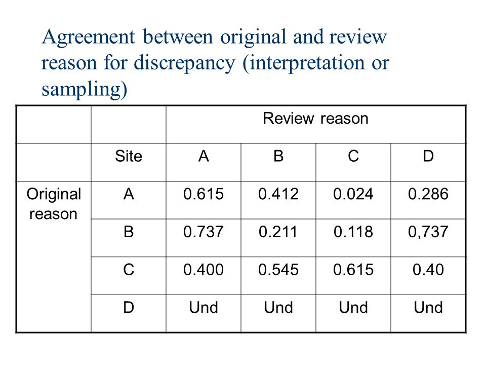 Agreement between original and review reason for discrepancy (interpretation or sampling) Review reason SiteABCD Original reason A0.6150.4120.0240.286 B0.7370.2110.1180,737 C0.4000.5450.6150.40 DUnd
