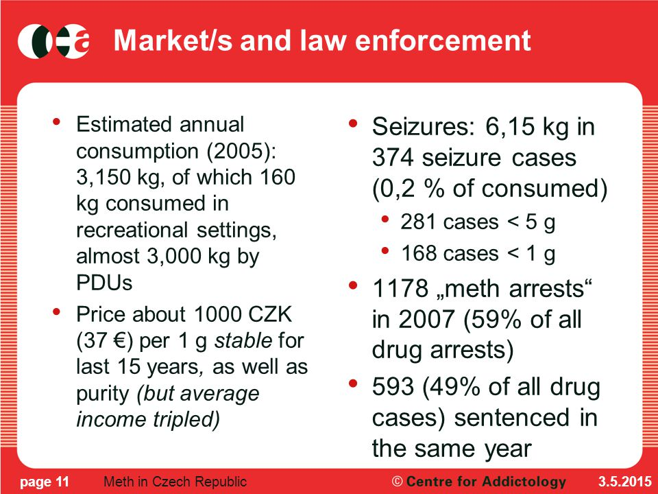 "Market/s and law enforcement Estimated annual consumption (2005): 3,150 kg, of which 160 kg consumed in recreational settings, almost 3,000 kg by PDUs Price about 1000 CZK (37 €) per 1 g stable for last 15 years, as well as purity (but average income tripled) Seizures: 6,15 kg in 374 seizure cases (0,2 % of consumed) 281 cases < 5 g 168 cases < 1 g 1178 ""meth arrests in 2007 (59% of all drug arrests) 593 (49% of all drug cases) sentenced in the same year 3.5.2015page 11Meth in Czech Republic"