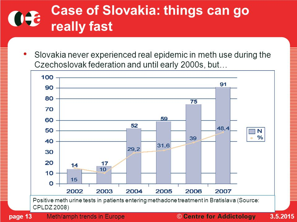 Case of Slovakia: things can go really fast Slovakia never experienced real epidemic in meth use during the Czechoslovak federation and until early 2000s, but… 3.5.2015page 13Meth/amph trends in Europe Positive meth urine tests in patients entering methadone treatment in Bratislava (Source: CPLDZ 2008)