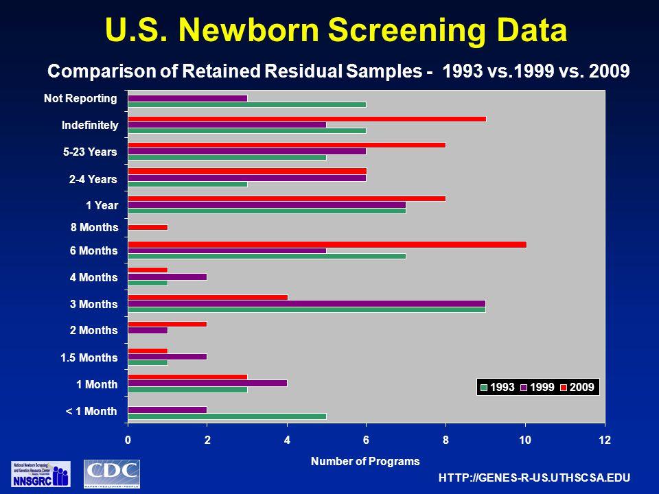 U.S. Newborn Screening Data Comparison of Retained Residual Samples - 1993 vs.1999 vs.