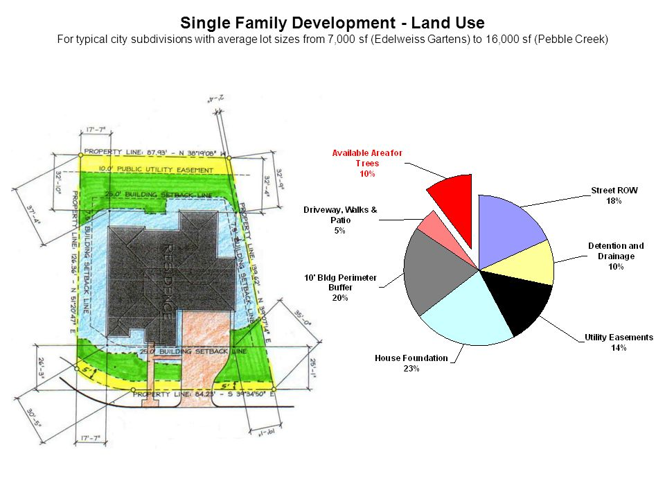 Single Family Development - Land Use For typical city subdivisions with average lot sizes from 7,000 sf (Edelweiss Gartens) to 16,000 sf (Pebble Creek