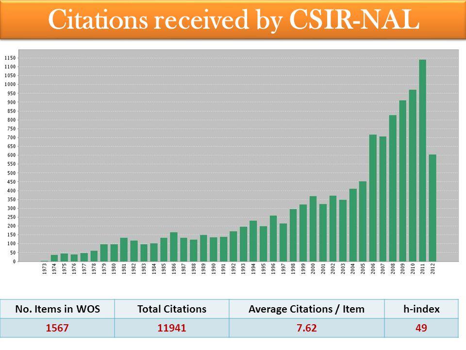 Citations received by CSIR-NAL No.