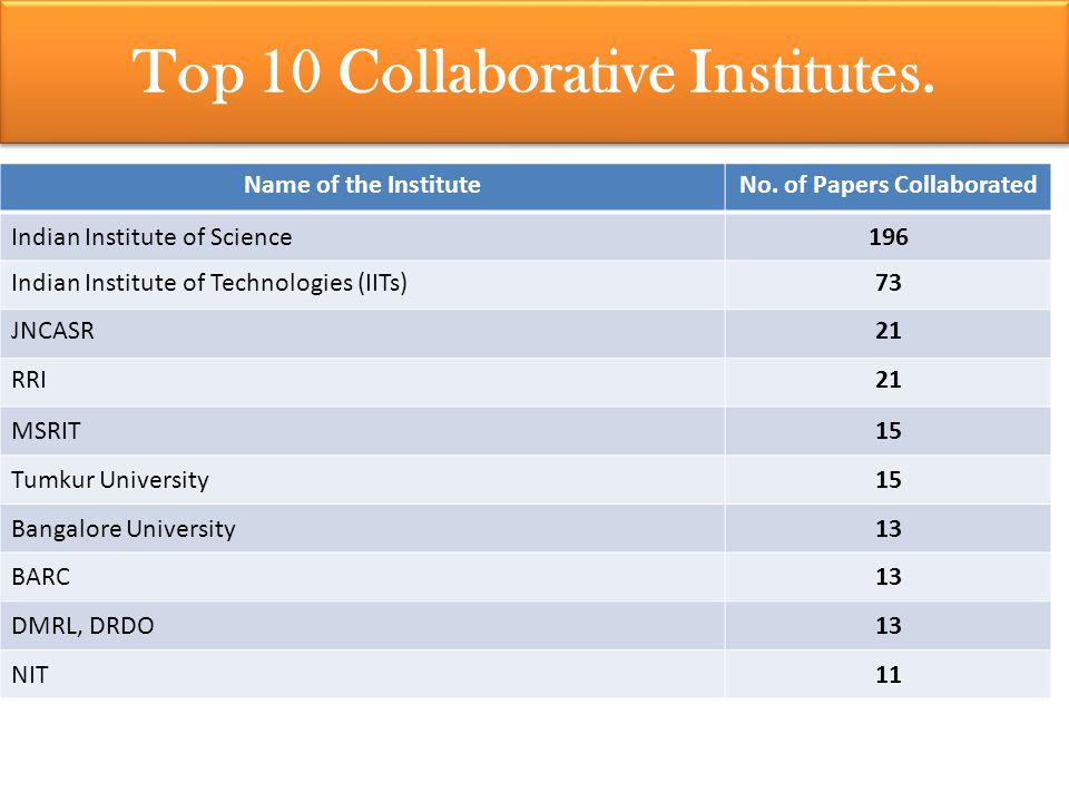 Top 5 Authors of CSIR-NAL Top 10 Collaborative Institutes.