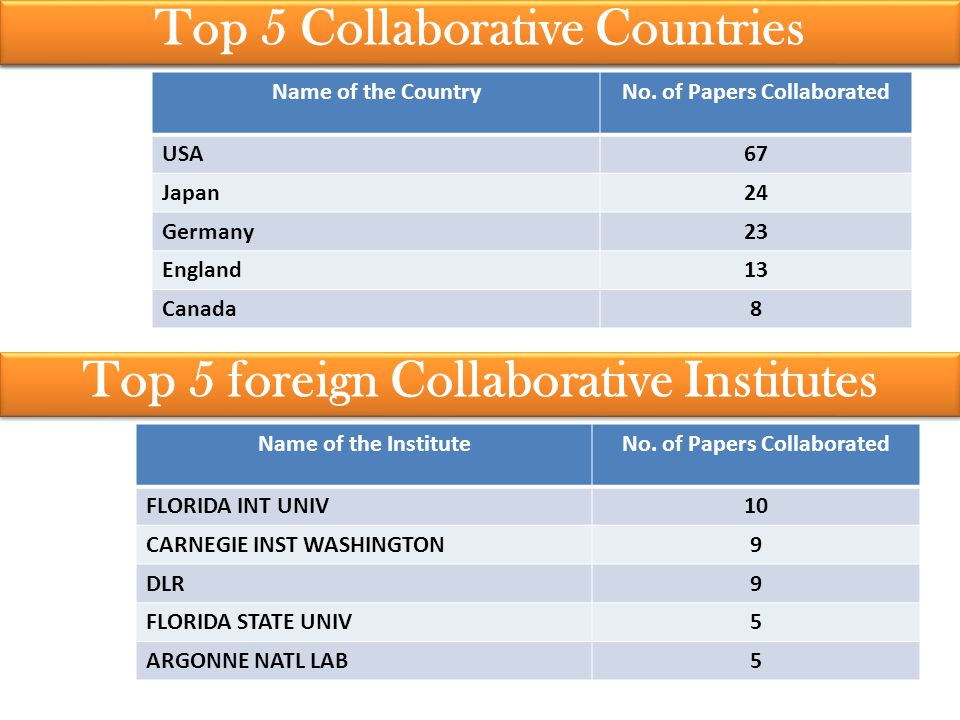 Top 5 Authors of CSIR-NAL Top 5 Collaborative Countries Name of the CountryNo.