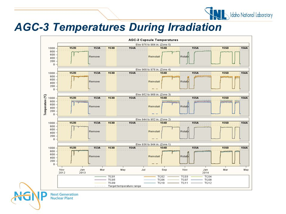 AGC-3 Temperatures During Irradiation