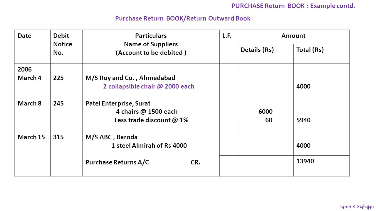 Purchase Return BOOK/Return Outward Book DateDebit Notice No. Particulars Name of Suppliers (Account to be debited ) L.F.Amount Details (Rs)Total (Rs)