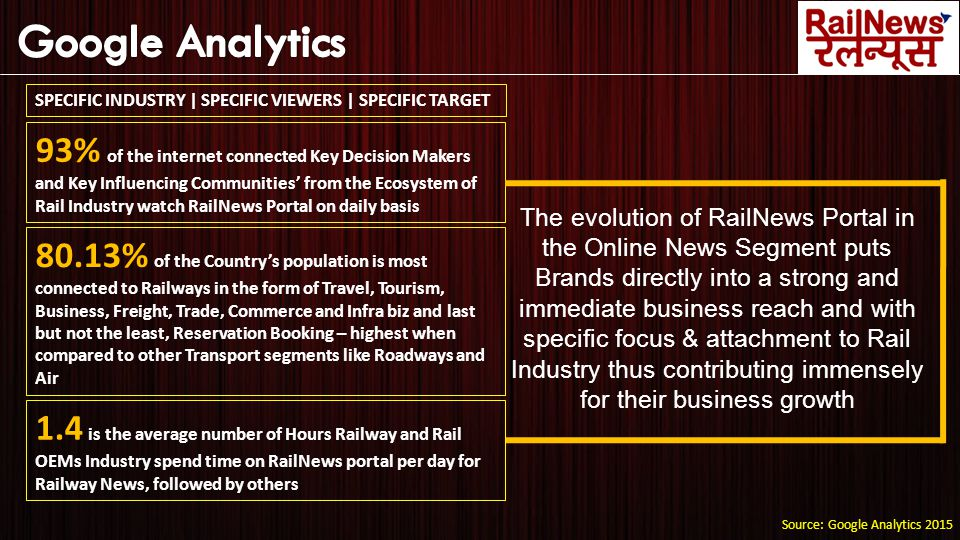 93% of the internet connected Key Decision Makers and Key Influencing Communities' from the Ecosystem of Rail Industry watch RailNews Portal on daily basis 80.13% of the Country's population is most connected to Railways in the form of Travel, Tourism, Business, Freight, Trade, Commerce and Infra biz and last but not the least, Reservation Booking – highest when compared to other Transport segments like Roadways and Air Source: Google Analytics 2015 1.4 is the average number of Hours Railway and Rail OEMs Industry spend time on RailNews portal per day for Railway News, followed by others SPECIFIC INDUSTRY | SPECIFIC VIEWERS | SPECIFIC TARGET The evolution of RailNews Portal in the Online News Segment puts Brands directly into a strong and immediate business reach and with specific focus & attachment to Rail Industry thus contributing immensely for their business growth
