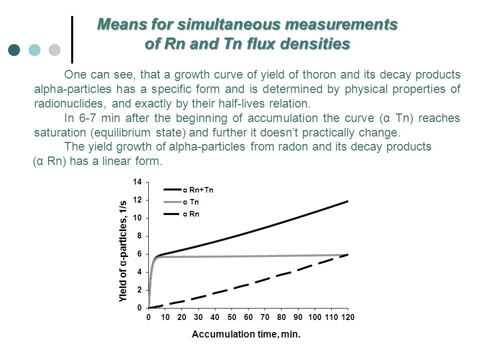 One can see, that a growth curve of yield of thoron and its decay products alpha-particles has a specific form and is determined by physical properties of radionuclides, and exactly by their half-lives relation.