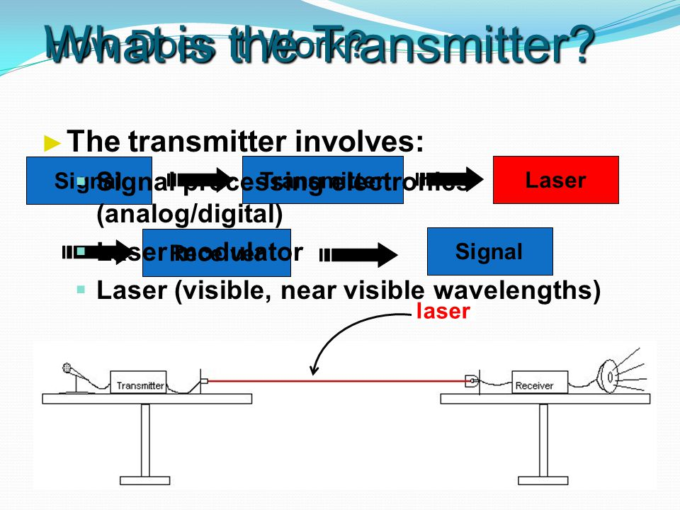 How Does it Work. Signal Transmitter Receiver Signal Laser laser What is the Transmitter.