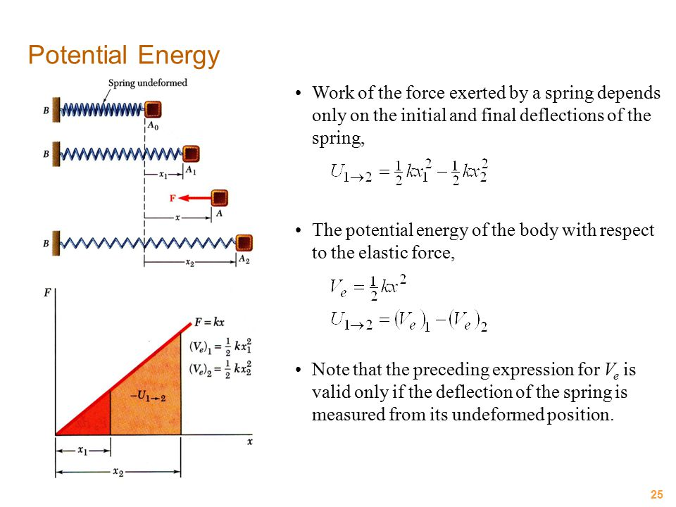 25 Potential Energy Work of the force exerted by a spring depends only on the initial and final deflections of the spring, The potential energy of the
