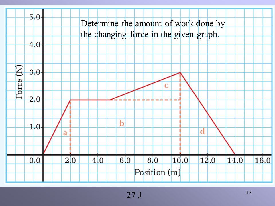 14 Calculate the area under the graph. What does this area represent? The area under a force vs distance graph is equal to the work done by the force.
