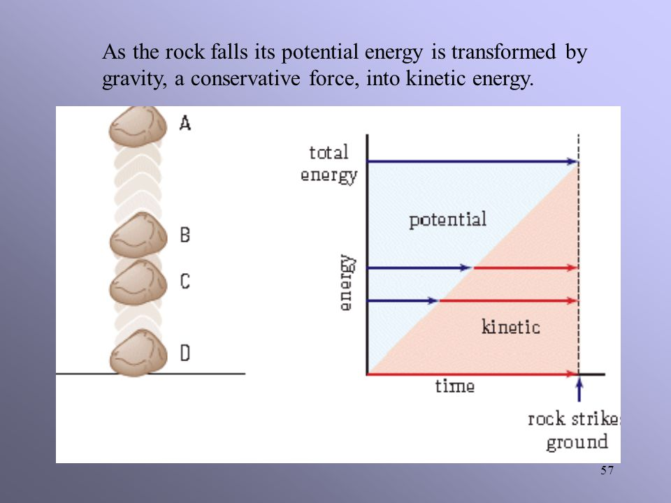 56 The Law of Conservation of (Mechanical) Energy When all the work done through a process is done by conservative forces, the total mechanical energy