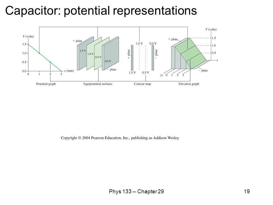 Phys 133 -- Chapter 2919 Capacitor: potential representations
