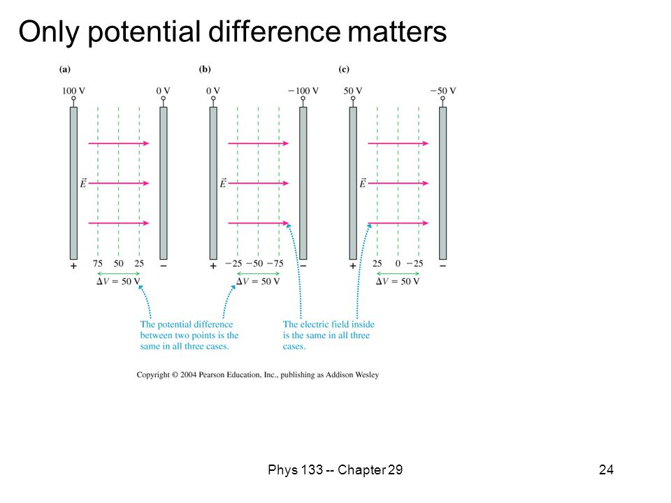 Phys 133 -- Chapter 2924 Only potential difference matters