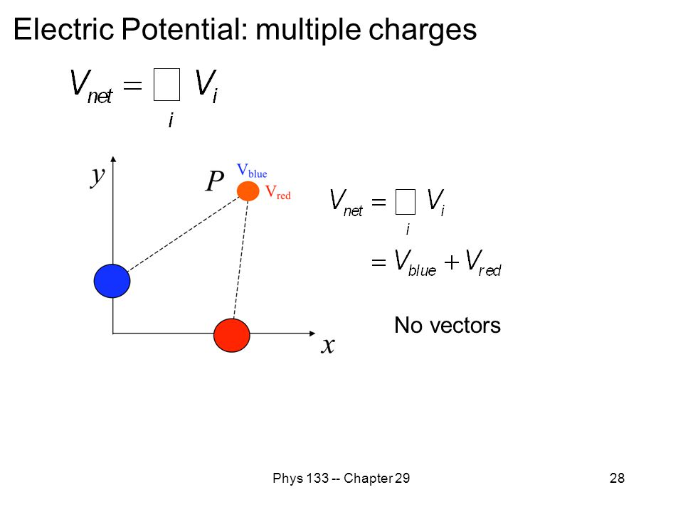 Phys 133 -- Chapter 2928 Electric Potential: multiple charges No vectors