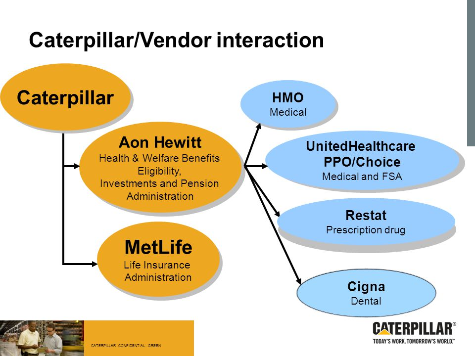 CATERPILLAR CONFIDENTIAL: GREEN Caterpillar/Vendor interaction Aon Hewitt Health & Welfare Benefits Eligibility, Investments and Pension Administratio
