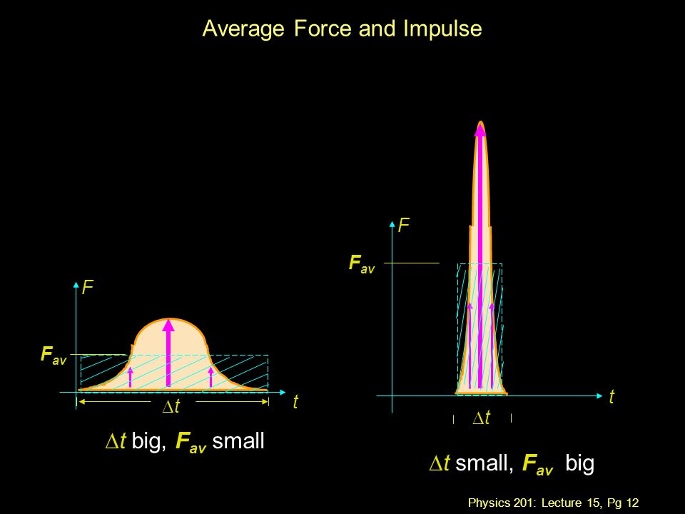 Physics 201: Lecture 15, Pg 12 Average Force and Impulse tt F t F t tt  t big, F av small  t small, F av big F av
