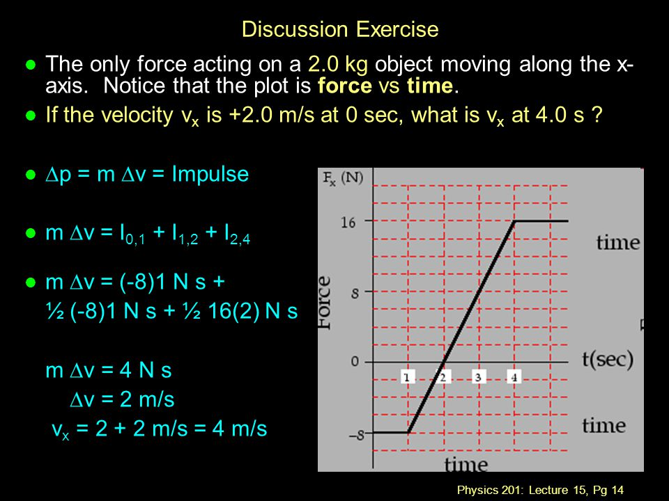 Physics 201: Lecture 15, Pg 14 Discussion Exercise l The only force acting on a 2.0 kg object moving along the x- axis.