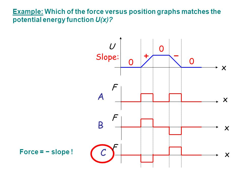 A Example: Which of the force versus position graphs matches the potential energy function U(x)? U x F x x x F F B C + − Slope: 0 0 0 Force = − slope