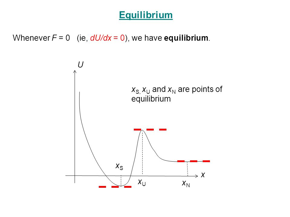 Whenever F = 0 (ie, dU/dx = 0), we have equilibrium. x U xSxS xUxU xNxN x S, x U and x N are points of equilibrium Equilibrium