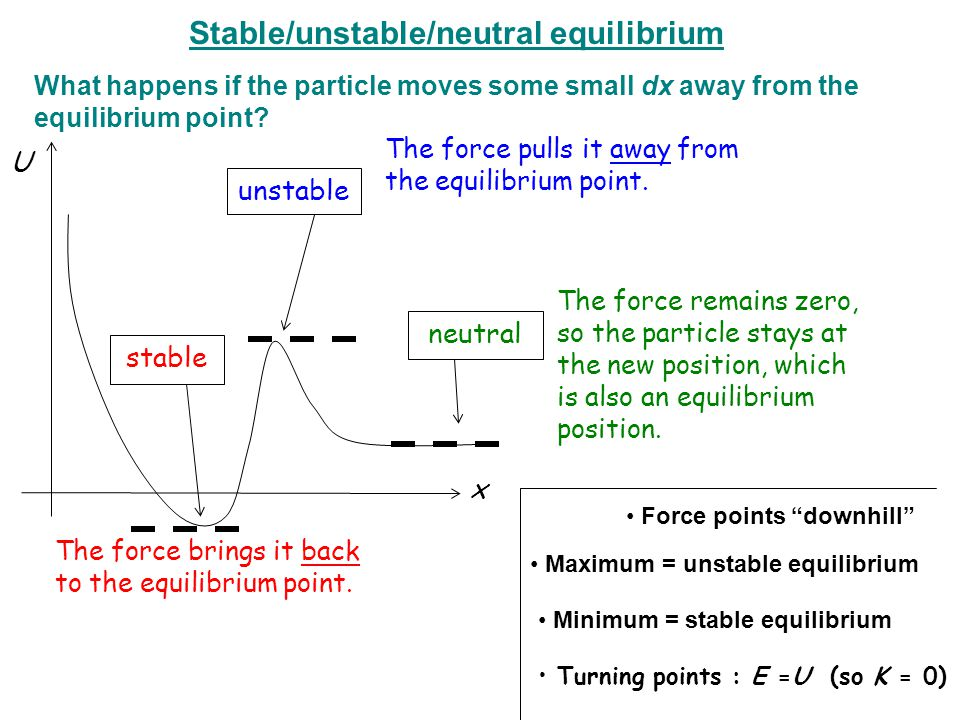 x U The force brings it back to the equilibrium point. stable The force pulls it away from the equilibrium point. unstable The force remains zero, so