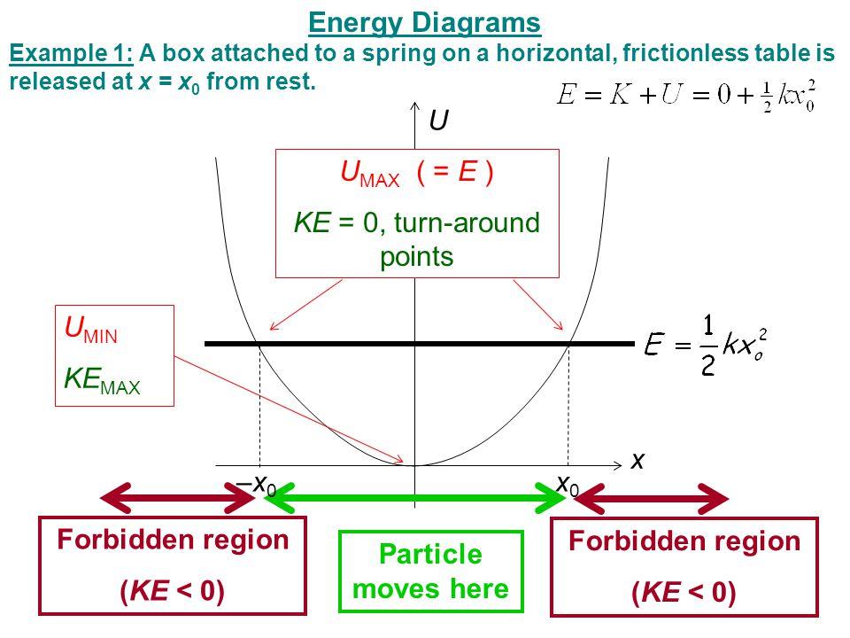 x U U MIN KE MAX x0x0 U MAX ( = E ) KE = 0, turn-around points Particle moves here Forbidden region (KE < 0) Forbidden region (KE < 0) –x0–x0 Energy D