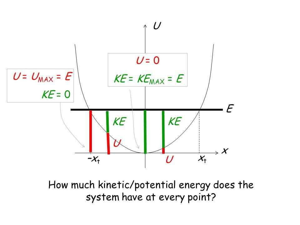 x U E xtxt –xt–xt U KE How much kinetic/potential energy does the system have at every point? U KE U = 0 KE = KE MAX = E U = U MAX = E KE = 0
